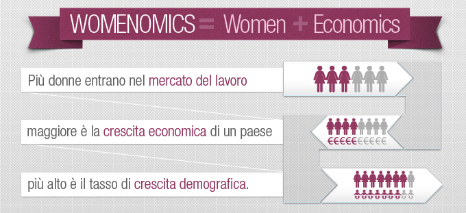 Che cos'è la womenomics